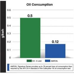 Amsoil 15W-40 Premium Diesel Motor Oil